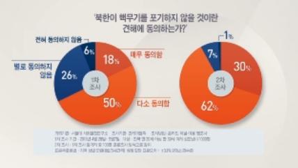 2030세대 92% '북한, 핵무기 포기하지 않을 것이다'