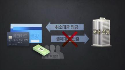 체크카드로 '해외 결제·취소 반복' 34억 빼돌린 일당 검거