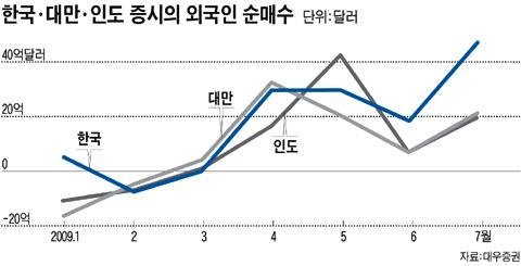 外国投资者狂买韩国股票 - jussi - 我的博客