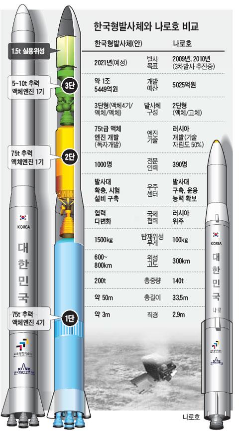 [Corée du sud] Développement du lanceur KSLV-II 2011060100134_0