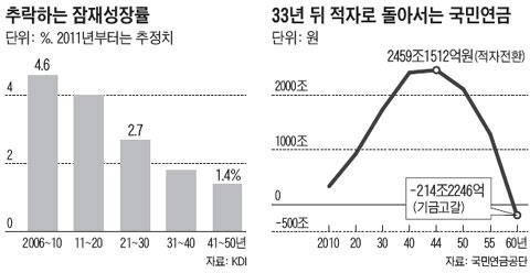 劳动力计划表_劳动力人口减少