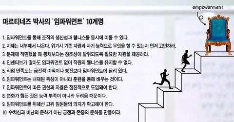 [Weekly BIZ] 임파워먼트로 김대리 氣 팍팍 … 당신 권한을 분배하라