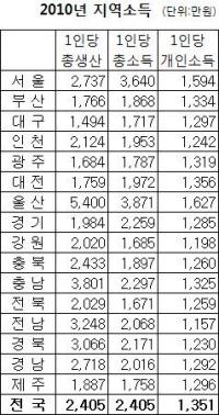 울산, 2년 연속 개인소득 1위…총생산·총소득도 1위(종합)