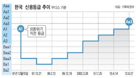 나라빚 적고 균형재정… 한국, 이례적 등급상승