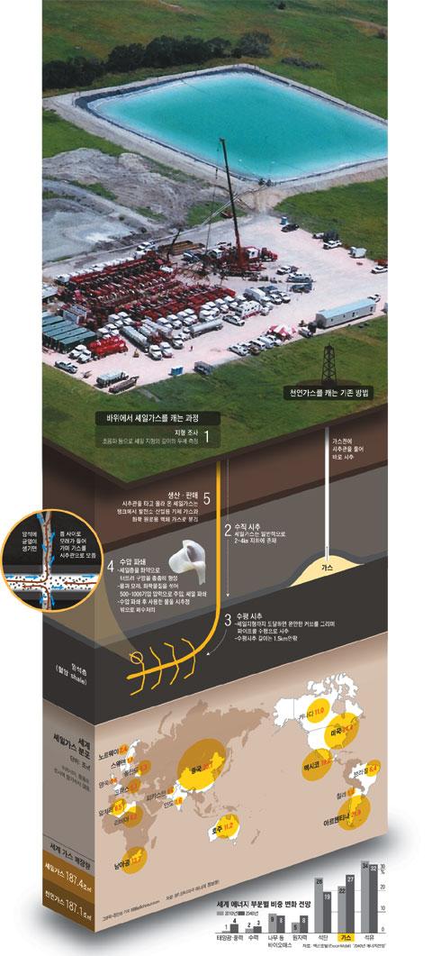상단의 사진은 미국 텍사스주에 있는'이글 포드'가스전의 셰일가스 채굴 모습. 작업장 위에 있는 저수지는 지하 1.5㎞에서 뽑아낸 물을 모 아놓은 것으로 수압 파쇄를 할 때 이 물을 끌어와 사용한다. / 이미지를 클릭하시면 스냅샷으로 크게 볼 수 있습니다.