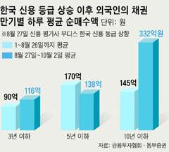 외국인 돈 몰리는 한국 국채… 금리 사상 최저