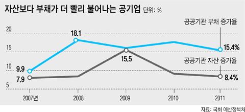 한국경제 '숨은 폭탄' 공기업 부채