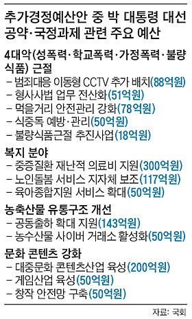 추가경정예산안 중 박 대통령 대선 공약·국정과제 관련 주요 예산 표
