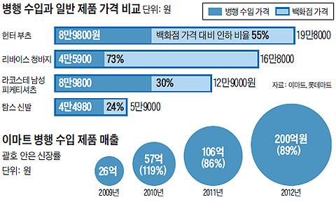 병행 수입과 일반 제품 가격 비교 표