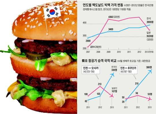 연도별 맥도날드 빅맥 가격 변동, 한일 항공기 승객 국적 비교