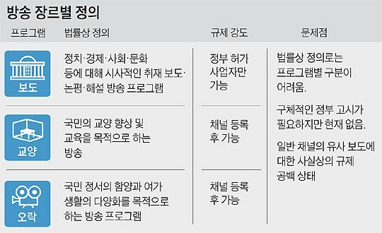 방송 장르별 정의 - 표