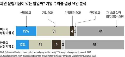 [장세진 교수의 '전략 & 인사이트'] 運七技三은 없다, 45%는 본인의 책임이다