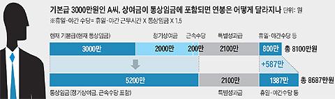 기본급 3000만원인 A씨, 상여금이 통상임금에 포함되면 연금은 어떻게 달라지나 - 그래프