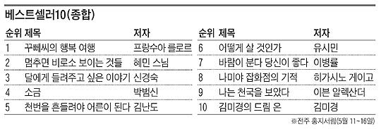 [베스트셀러 10(종합)] 꾸뻬씨의 행복 여행 외