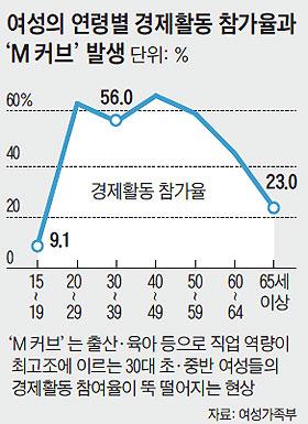 여성의 연령별 경제활동 참가율과 'M커브' 발생