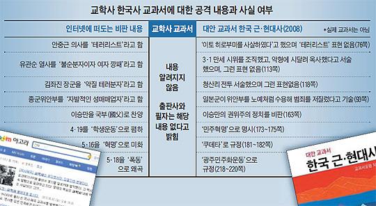 교학사 한국사 교과서에 대한 공격 내용과 사실 여부 비교표