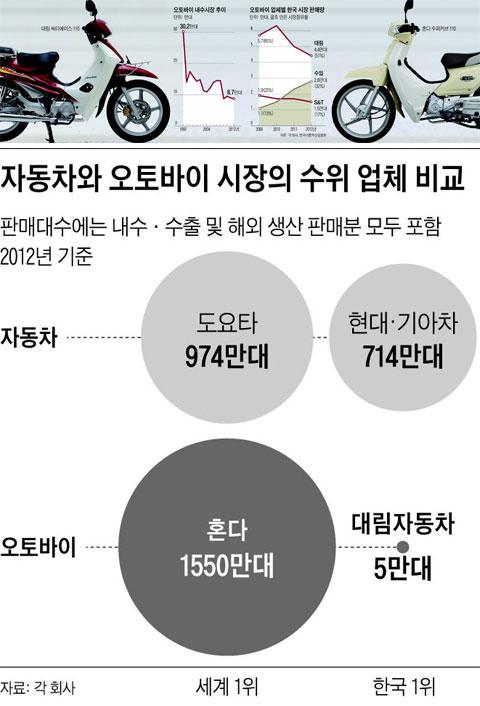 오토바이 내수시장 추이, 판매량 그래프