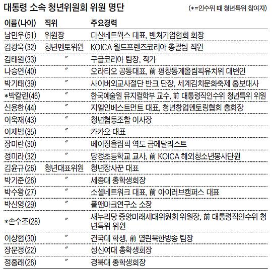 대통령 소속 청년위원회 위원 명단 표