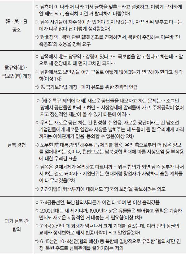 [월간조선 단독입수] 남북정상회담 대화록 검토 보고서(대외비)
