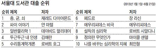 서울대 도서관 대출 순위표