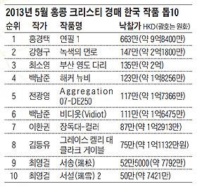 2013년 5월 홍콩 크리스티 경매 한국 작품 톱10.