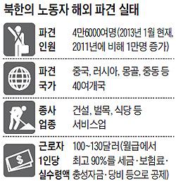 북한의 노동자 해외 파견 실태 표