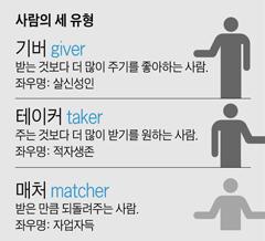 사람의 세 유형