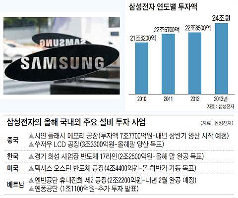 삼성전자 로고. 삼성전자 연도별 투자액. 삼성전자의 올해 국내외 주요 설비 투자 사업.