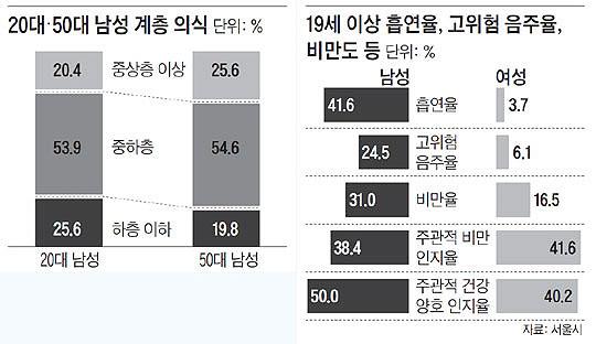 20대·50대 남성 계층 의식. 19세 이상 흡연율, 고위험 음주율, 비만도 등.