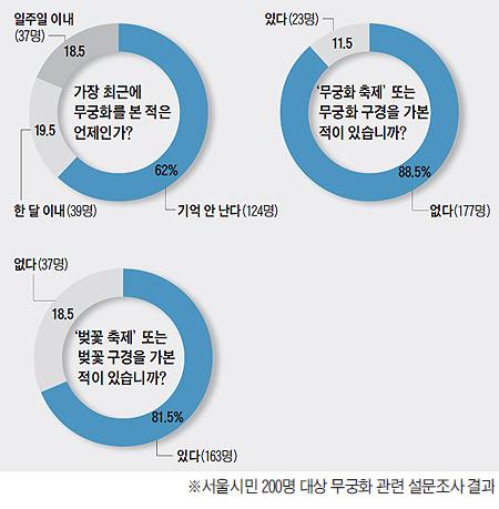 무궁화 관련 시민 설문조사 결과 그래프
