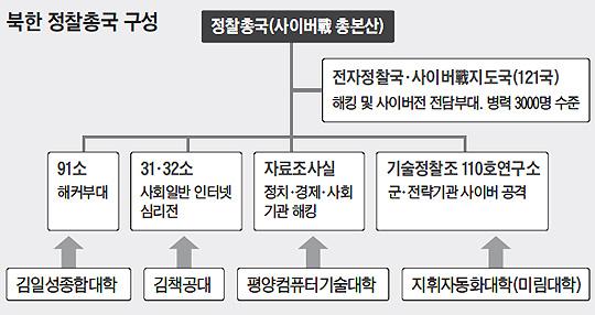 북한 정찰총국 구성 조직도