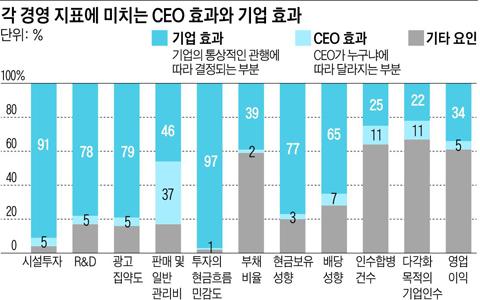 각 경영지표에 미치는 CEO 효과와 기업 효과
