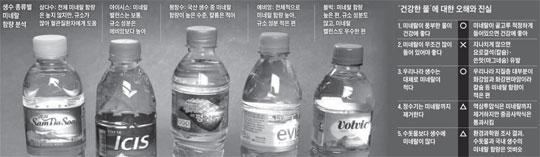 생수 종류별 미네랄 함량 분석. '건강한 물'에 대한 오해와 진실.