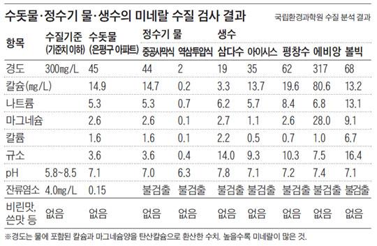 수돗물·정수기 물·생수의 미네랄 수질 검사 결과.