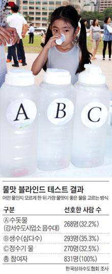 지난 7일 서울광장에서 열린'물맛 블라인드 테스트'에서 어린이 참가자가 물맛을 보고 있다. 물맛 블라인드 테스트 결과.