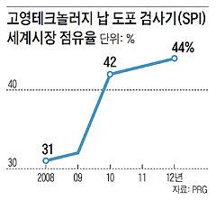 고영테크놀러지 납 도포 검사기(SPI) 세계시장 점유율.
