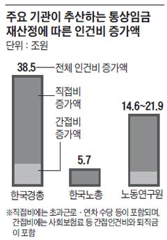 주요 기관이 추산하는 통상임금 재산정에 따른 인건비 증가액 그래프