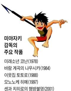 미야자키 감독의 주요 작품