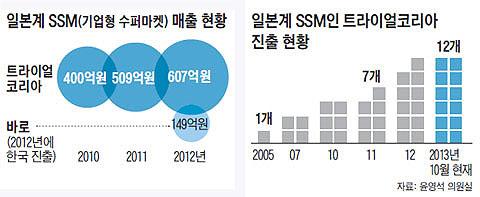 일본계 SSM(기업형 수퍼마켓) 매출 현황. 일본계 SSM인 트라이얼코리아 진출 현황.