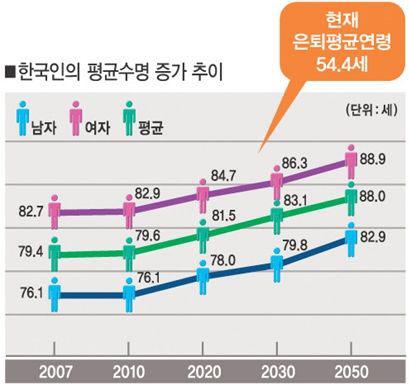 출처 : 우리나라 평균수명 증가추이/통계청