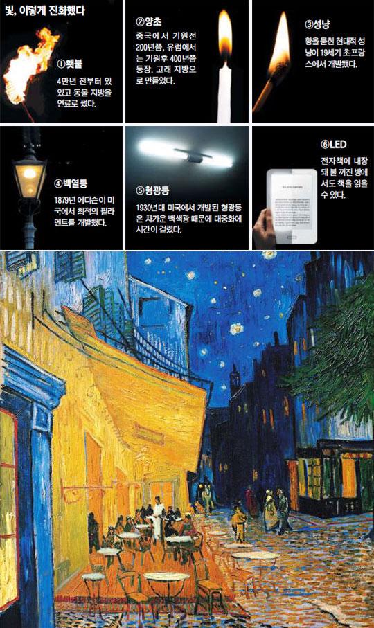 빛, 이렇게 진화했다. 빈센트 반 고흐가 그린'밤의 카페 테라스'(아래 사진).