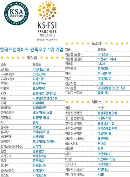 한국프랜차이즈 만족지수 1위 기업