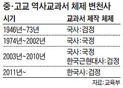중, 고교 역사교과서 체제 변천사 정리표