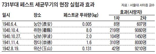 731부대 페스트 세균무기의 현장 실험과 효과 분석표