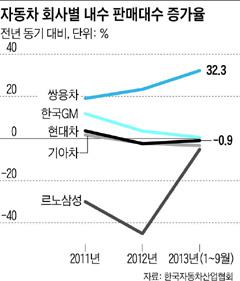 [그래픽] 자동차 회사별 내수 판매대수 증가율