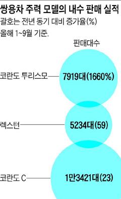 [그래픽] 쌍용차 주력 모델의 내수 판매 실적