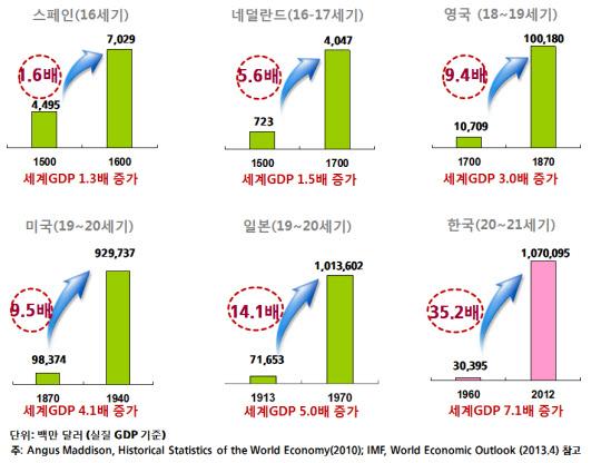 한국 고성장 1등 공신은 스키타이와 몽골 유전자