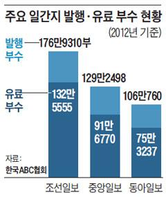 주요 일간지 발행·유료 부수 현황.