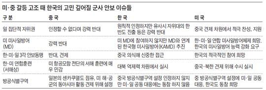 미·중 갈등 고조 때 한국의 고민 깊어질 군사 안보 이슈들.