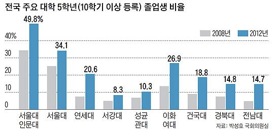 전국 주요 대학 5학년 졸업생 비율 그래프